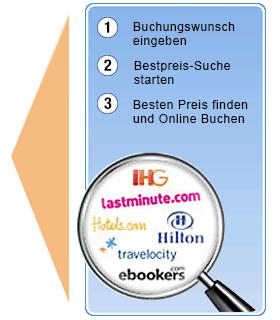 Finden Sie das günstigste Angebot für das Hotel Wilhelmshöhe!